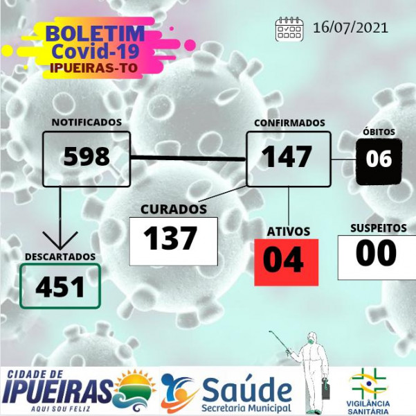 BOLETIM EPIDEMIOLÓGICO DA COVID-19